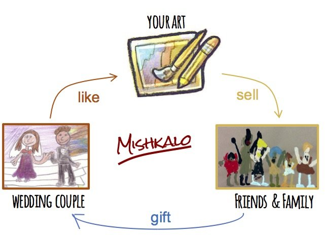 A New way to sell your art